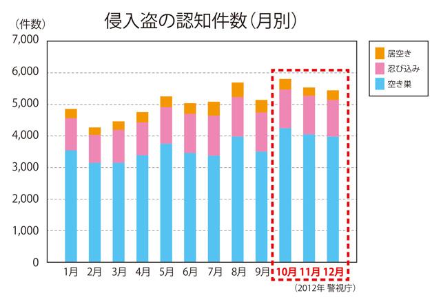 %e4%be%b5%e5%85%a5%e7%9b%97%e3%81%ae%e8%aa%8d%e7%9f%a5%e4%bb%b6%e6%95%b0