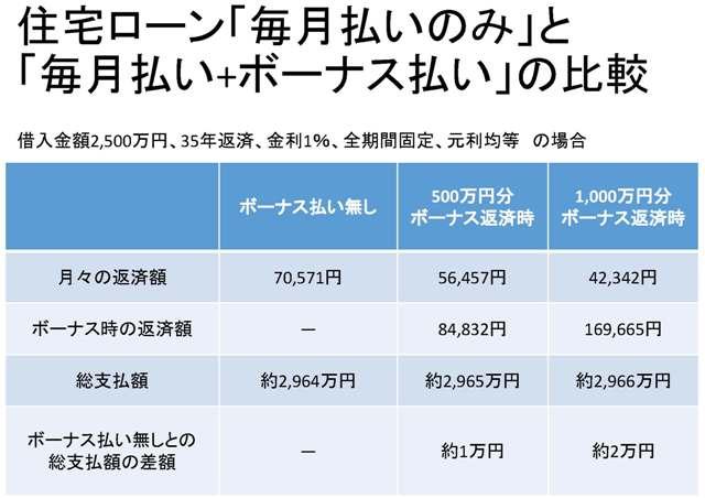 住宅ローン「毎月支払いのみ」と「ボーナス支払い併用」の比較