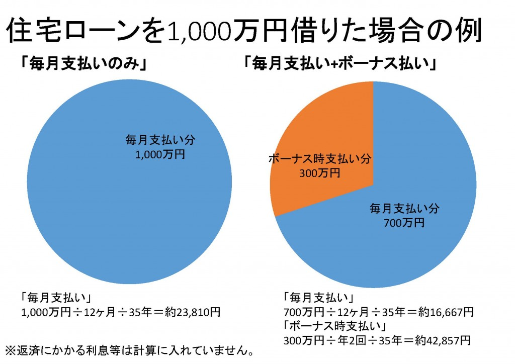 住宅ローンを1,000万円借りた場合の例