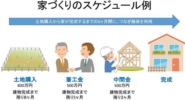 家づくりのスケジュール例