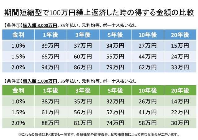 期間短縮型で100万円繰上返済した時の得する金額の比較