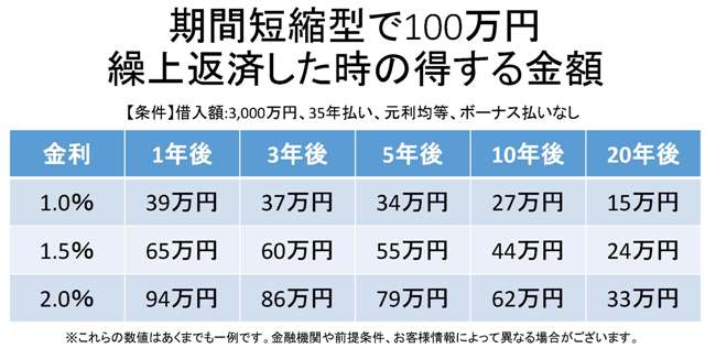 期間短縮型で100万円繰上返済した時の得する金額