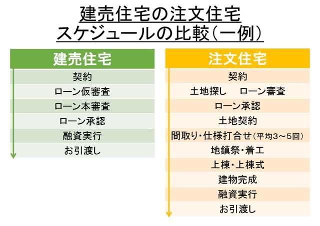 建売住宅と注文住宅のスケジュール比較(一例)