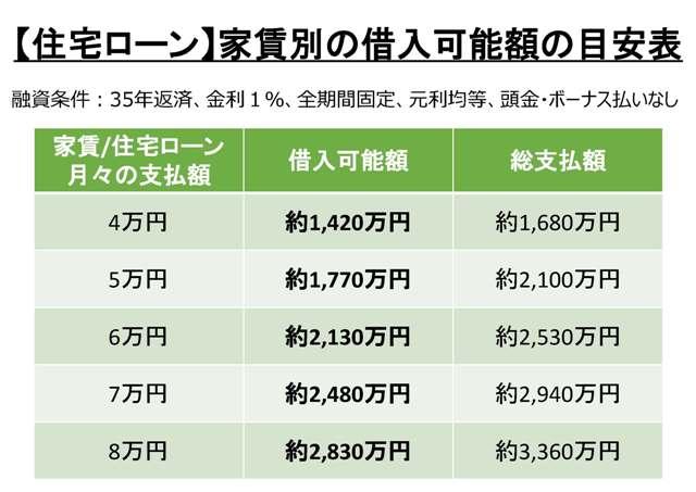 家賃別の借入可能額の目安表
