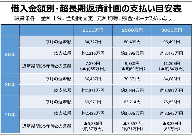 借入金額別・超長期返済計画の支払い目安表2