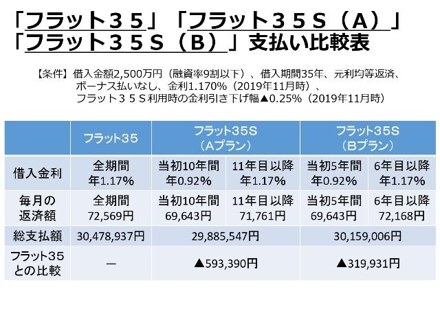「フラット35」「フラット35S(A)」「フラット35S(B)」支払い比較表